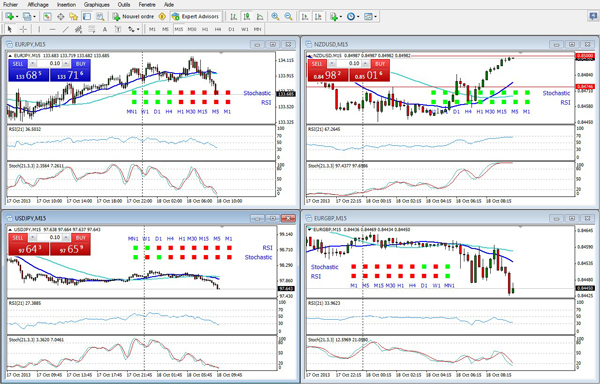 Indicateur analyse technique forex
