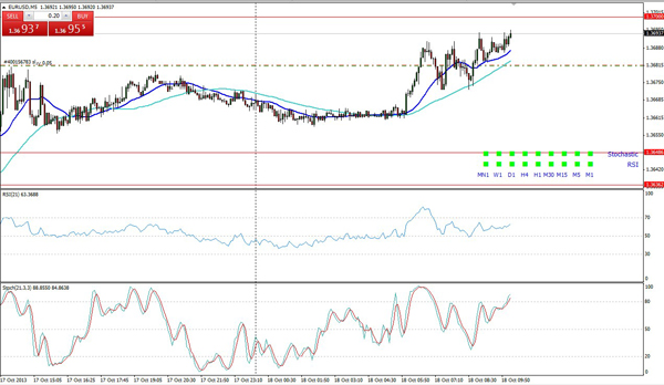 Indicateur forex tendance